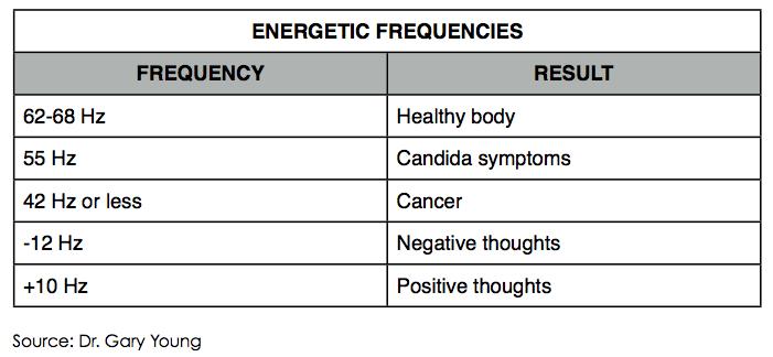 energetic frequencies